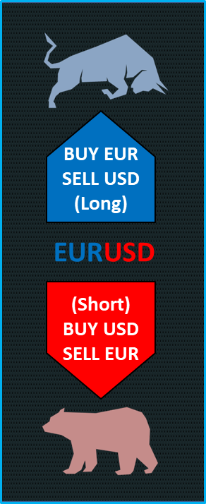 what going long or short forex quote means
