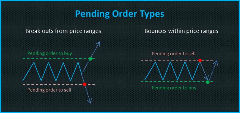 Pending forex order types