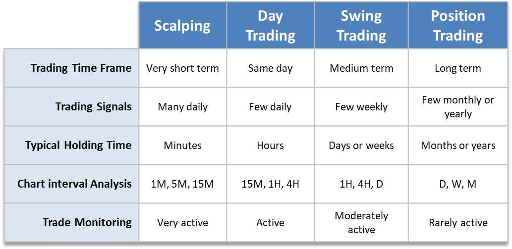 Types of trading overview