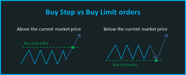 Buy limit order forex