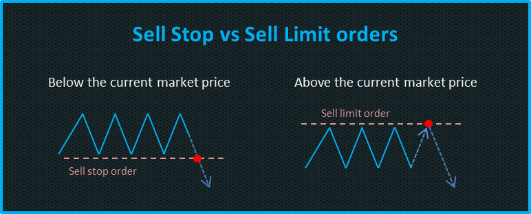 sell stop vs sell limit forex order type