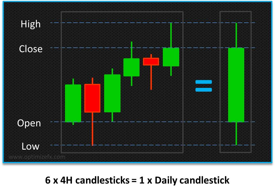 how to read a candlestick chart by blending candles