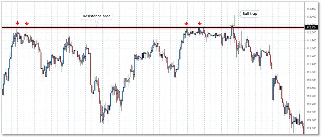 Bull trap strategy at resistance