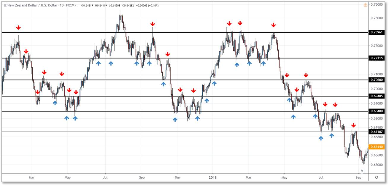 example of support and resistance with NZDUSD
