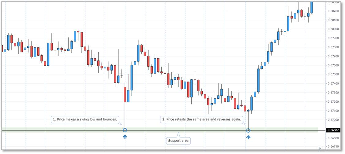 support reversal strategy