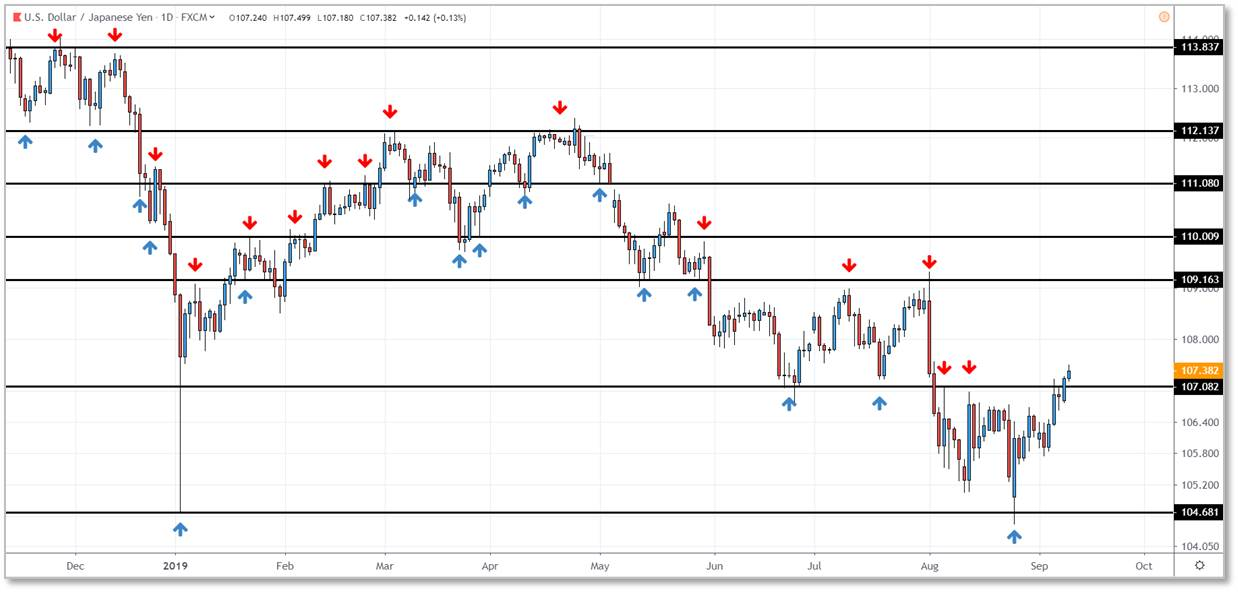 example with USDJPY