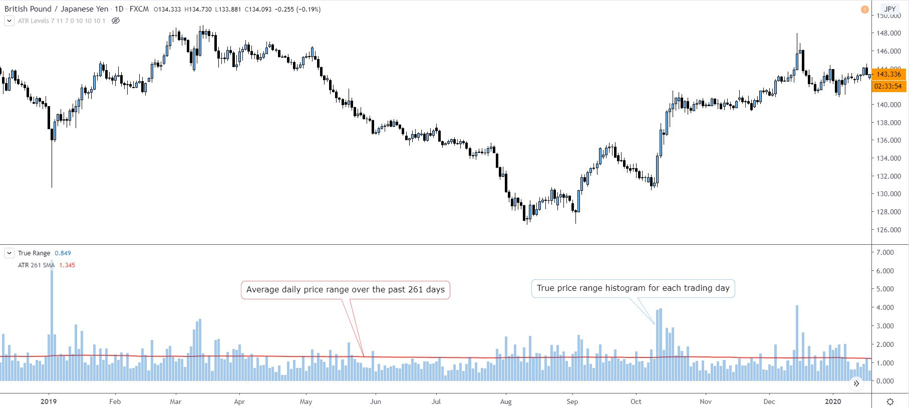 Daily average ranges for GBPJPY showing the potential for profitability
