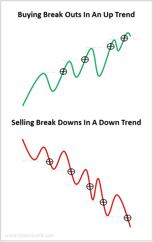 trading break outs with the trend
