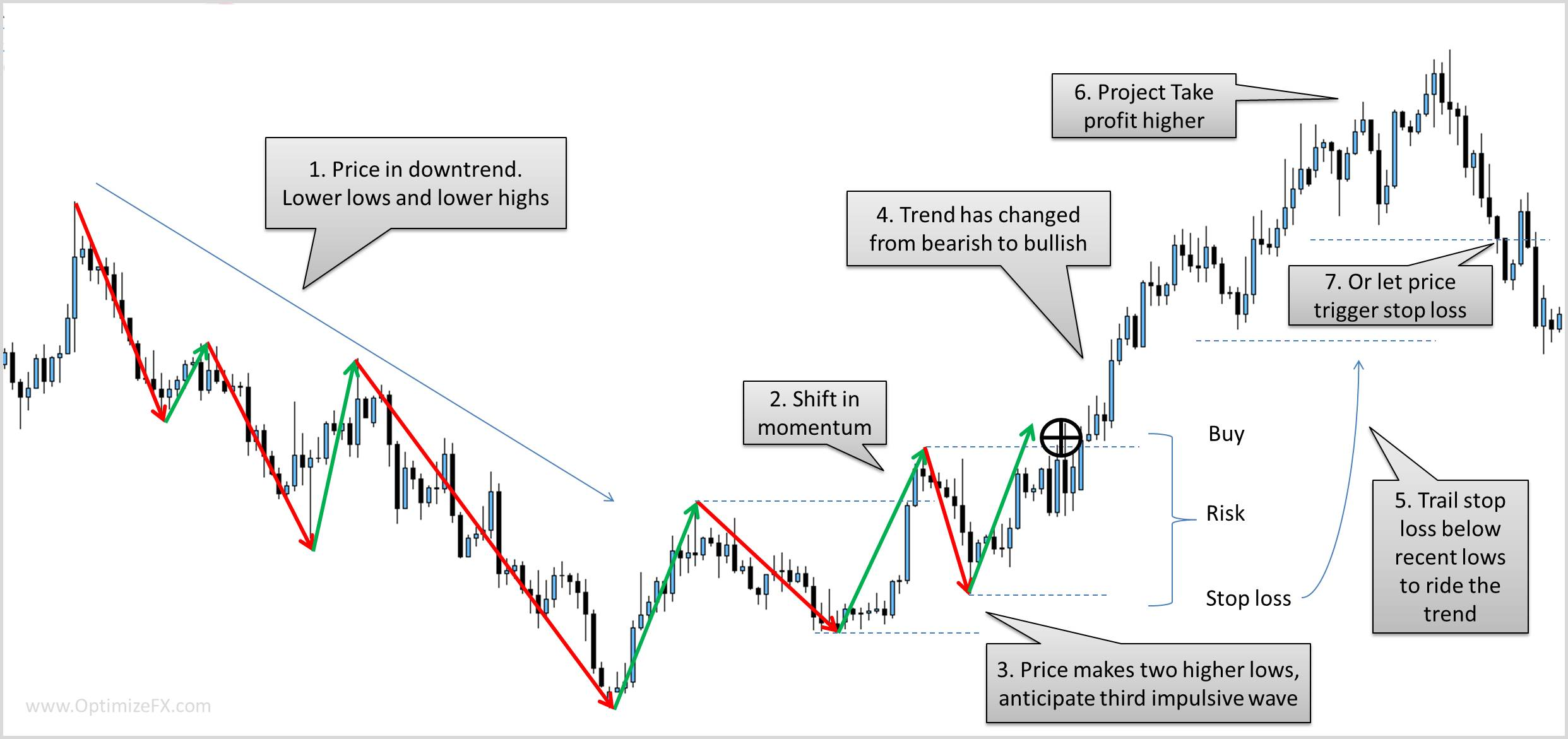 trading with the trend example