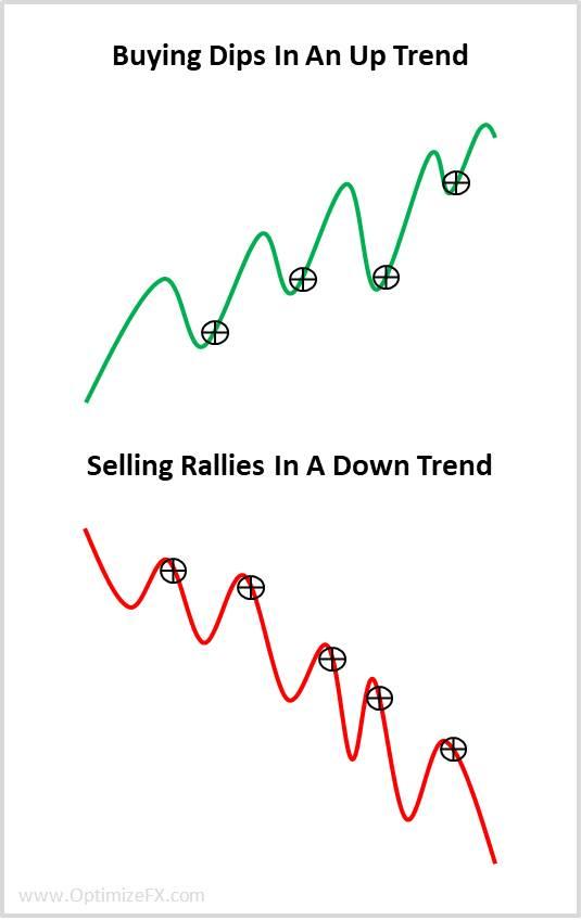 Buy dips and sell rallies