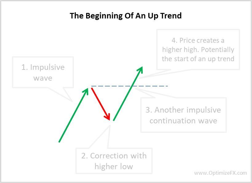 Identifying price trends