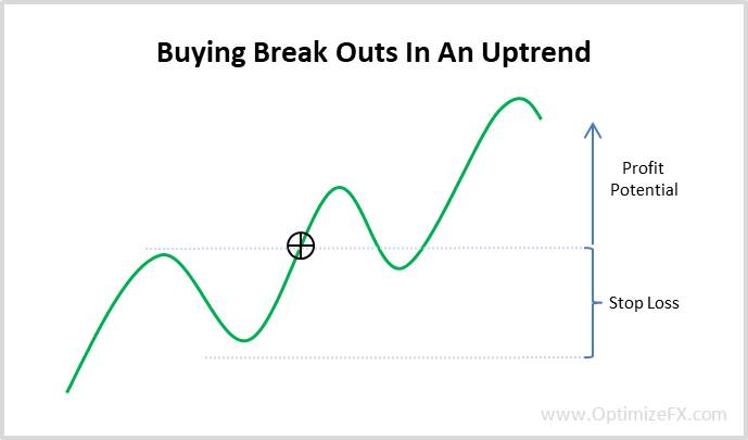 Money management when buying break outs