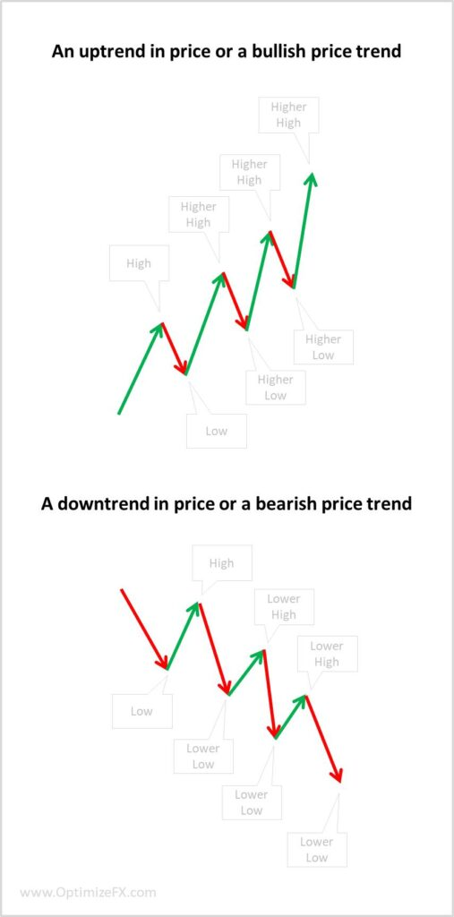 What is a price Trends