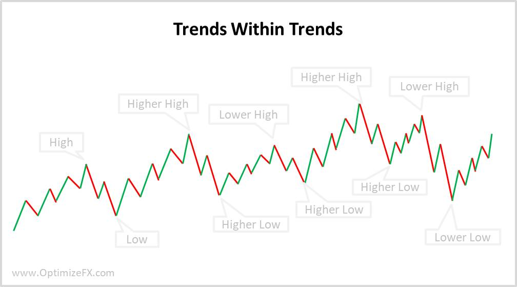 Trends within trends