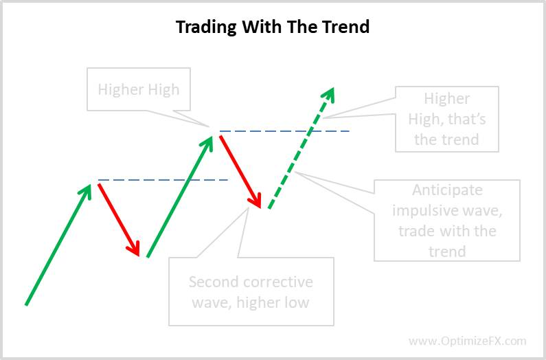 Trading with the trend