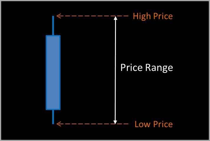 ATR, average daily price