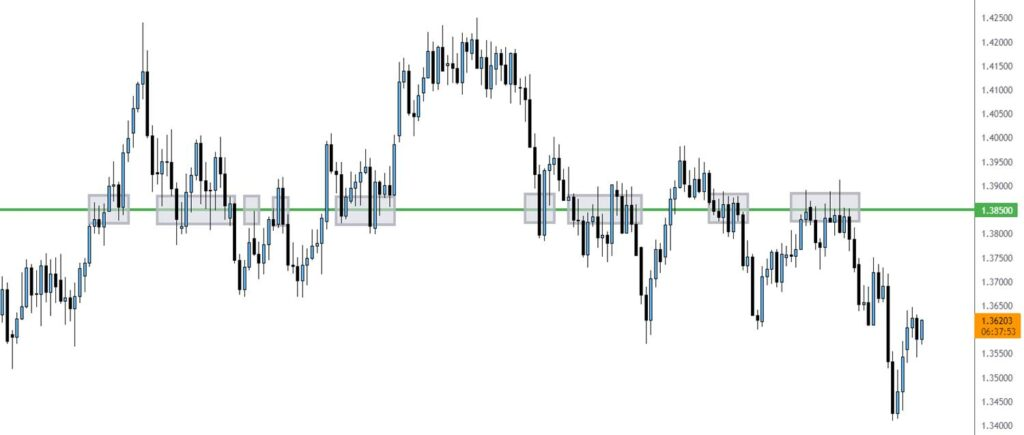 price pivot point